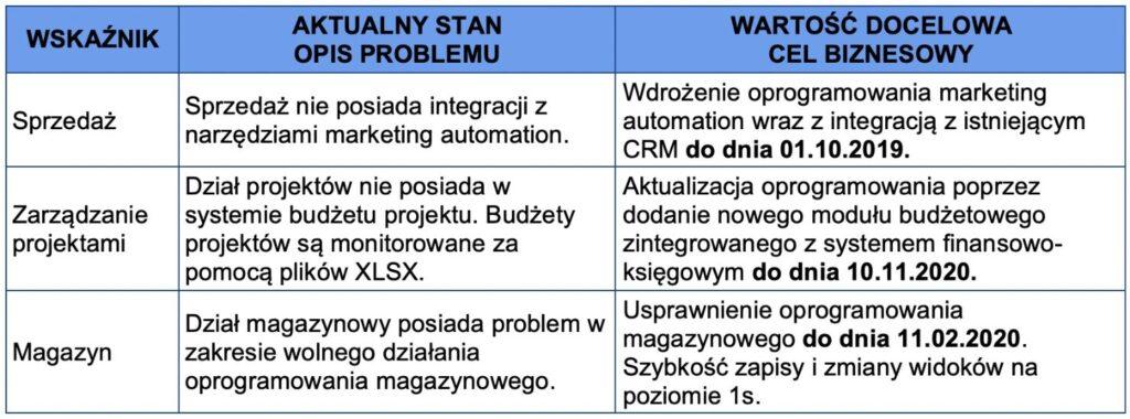 Projekt IT - Określenie stanu aktualnego (opisu problemu) i wartości docelowej (celu biznesowego)